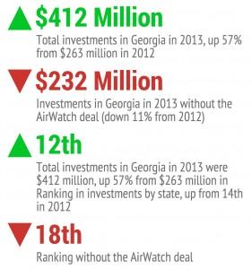 2013 Georgia Venture Funding Stats