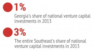 Georgia & Southeast Share of Venture Capital copy